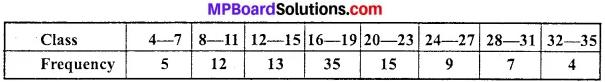 MP Board Class 11th Economics Important Questions Unit 3 Statistical Tools and Interpretation img 28