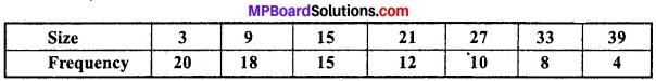 MP Board Class 11th Economics Important Questions Unit 3 Statistical Tools and Interpretation img 30
