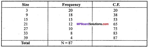 MP Board Class 11th Economics Important Questions Unit 3 Statistical Tools and Interpretation img 31