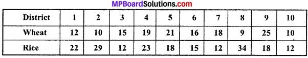 MP Board Class 11th Economics Important Questions Unit 3 Statistical Tools and Interpretation img 35