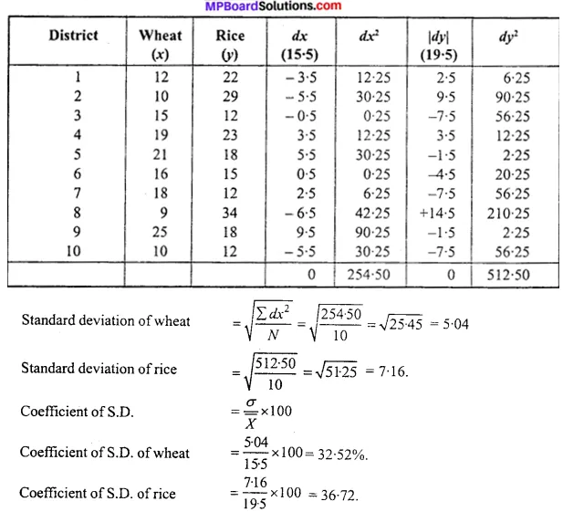 MP Board Class 11th Economics Important Questions Unit 3 Statistical Tools and Interpretation img 36