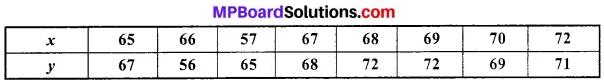 MP Board Class 11th Economics Important Questions Unit 3 Statistical Tools and Interpretation img 39