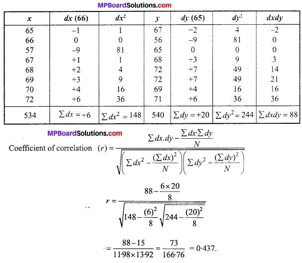 MP Board Class 11th Economics Important Questions Unit 3 Statistical Tools and Interpretation img 40