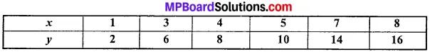 MP Board Class 11th Economics Important Questions Unit 3 Statistical Tools and Interpretation img 41