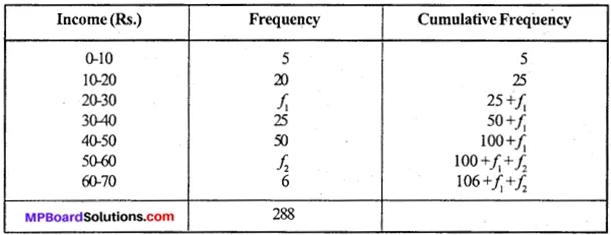 MP Board Class 11th Economics Important Questions Unit 3 Statistical Tools and Interpretation img 46
