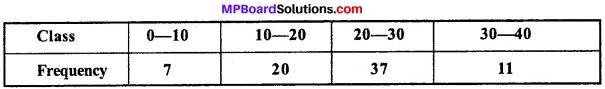 MP Board Class 11th Economics Important Questions Unit 3 Statistical Tools and Interpretation img 49
