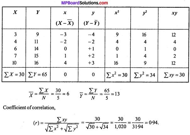 MP Board Class 11th Economics Important Questions Unit 3 Statistical Tools and Interpretation img 52