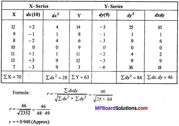 MP Board Class 11th Economics Important Questions Unit 3 Statistical Tools and Interpretation img 54