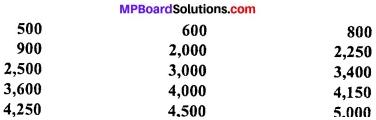 MP Board Class 11th Economics Important Questions Unit 3 Statistical Tools and Interpretation img 7