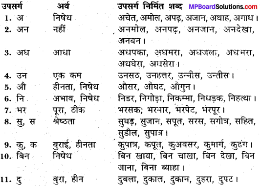 MP Board Class 11th General Hindi व्याकरण उपसर्ग img-7
