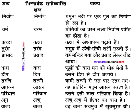 MP Board Class 11th Hindi Makrand Solutions Chapter 10 राजेन्द्र बाबू img-5