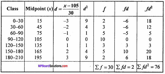 MP Board Class 11th Maths Important Questions Chapter 15 Statistics 14