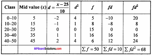 MP Board Class 11th Maths Important Questions Chapter 15 Statistics 17