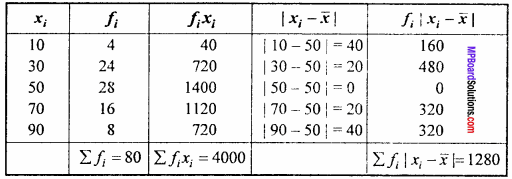 MP Board Class 11th Maths Important Questions Chapter 15 Statistics 2