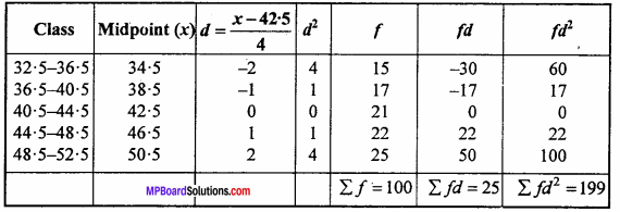 MP Board Class 11th Maths Important Questions Chapter 15 Statistics 23