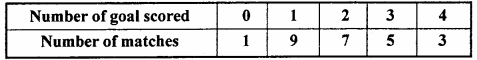 MP Board Class 11th Maths Important Questions Chapter 15 Statistics 29