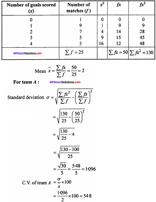 MP Board Class 11th Maths Important Questions Chapter 15 Statistics 30
