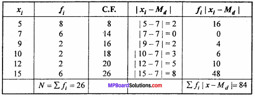 MP Board Class 11th Maths Important Questions Chapter 15 Statistics 4