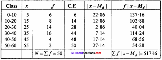 MP Board Class 11th Maths Important Questions Chapter 15 Statistics 8