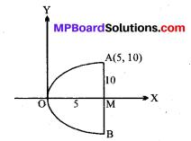 MP Board Class 11th Maths Solutions Chapter 11 शंकु परिच्छेद विविध प्रश्नावली img-1
