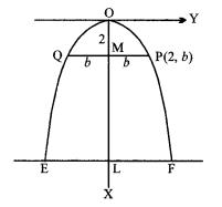 MP Board Class 11th Maths Solutions Chapter 11 शंकु परिच्छेद विविध प्रश्नावली img-2