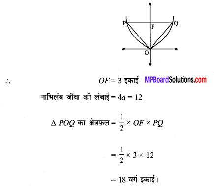 MP Board Class 11th Maths Solutions Chapter 11 शंकु परिच्छेद विविध प्रश्नावली img-8