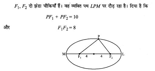 MP Board Class 11th Maths Solutions Chapter 11 शंकु परिच्छेद विविध प्रश्नावली img-9