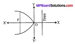 MP Board Class 11th Maths Solutions Chapter 11 शंकु परिच्छेद Ex 11.2 img-3