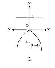 MP Board Class 11th Maths Solutions Chapter 11 शंकु परिच्छेद Ex 11.2 img-5