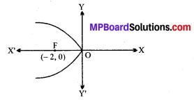 MP Board Class 11th Maths Solutions Chapter 11 शंकु परिच्छेद Ex 11.2 img-6