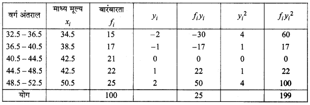 MP Board Class 11th Maths Solutions Chapter 15 सांख्यिकी Ex 15.2 img-20