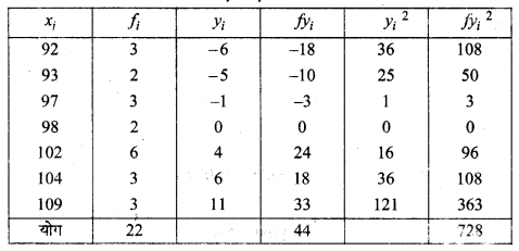 MP Board Class 11th Maths Solutions Chapter 15 सांख्यिकी Ex 15.2 img-8