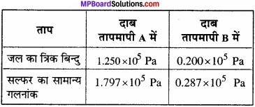 MP Board Class 11th Physics Solutions Chapter 11 द्रव्य के तापीय गुण img 1