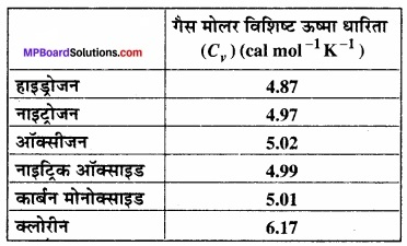 MP Board Class 11th Physics Solutions Chapter 11 द्रव्य के तापीय गुण img 5