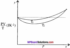 MP Board Class 11th Physics Solutions Chapter 13 अणुगति सिद्धांत img 1