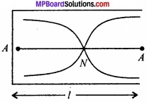 MP Board Class 11th Physics Solutions Chapter 15 तरंगें image 3