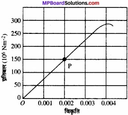 MP Board Class 11th Physics Solutions Chapter 9 ठोसों के यांत्रिक गुण img 3