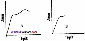 MP Board Class 11th Physics Solutions Chapter 9 ठोसों के यांत्रिक गुण img 4