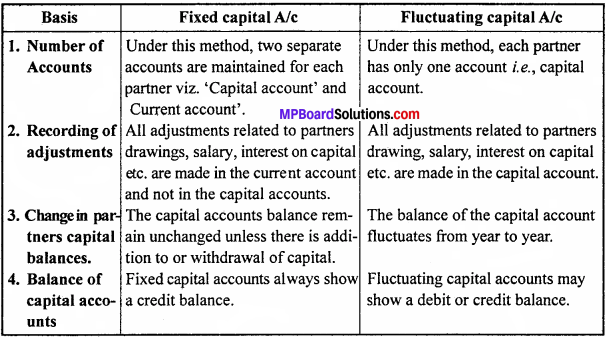 MP Board Class 12th Accountancy Important Questions Chapter 2 Partnership Accounts Basic Concepts -1