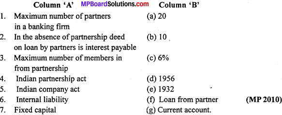 MP Board Class 12th Accountancy Important Questions Chapter 2 Partnership Accounts Basic Concepts -2