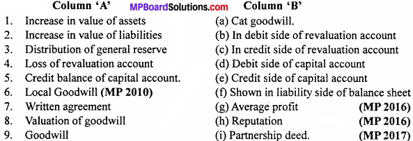 MP Board Class 12th Accountancy Important Questions Chapter 3 Reconstitution of Partnership Firm Admission of a Partner - 1