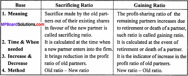 MP Board Class 12th Accountancy Important Questions Chapter 4 Reconstitution of Partnership Firm Retirement Death of a Partner - 4
