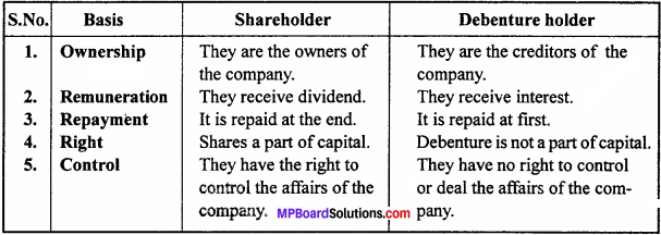 MP Board Class 12th Accountancy Important Questions Chapter 7 Issue and Redemption of Debentures - 3