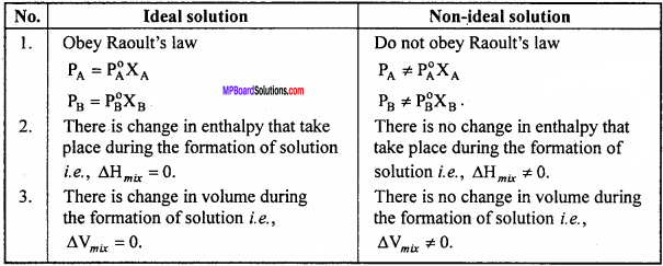 MP Board Class 12th Chemistry Important Questions Chapter 2 Solutions 3