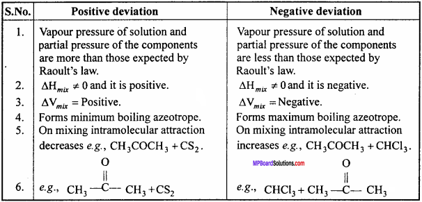 MP Board Class 12th Chemistry Important Questions Chapter 2 Solutions 4