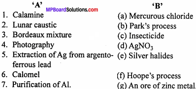 MP Board Class 12th Chemistry Important Questions Chapter 6 General Principles and Processes of Isolation of Elements 1