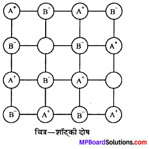 MP Board Class 12th Chemistry Solutions Chapter 1 ठोस अवस्था - 15