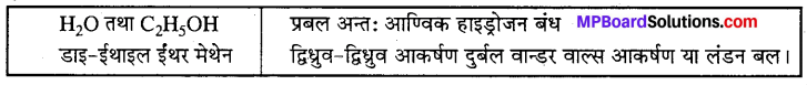 MP Board Class 12th Chemistry Solutions Chapter 1 ठोस अवस्था - 3