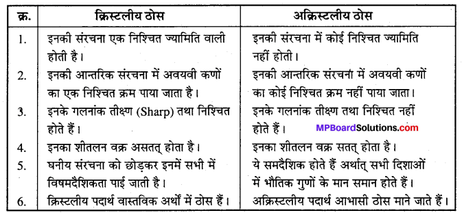 MP Board Class 12th Chemistry Solutions Chapter 1 ठोस अवस्था - 32