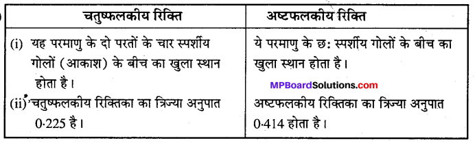 MP Board Class 12th Chemistry Solutions Chapter 1 ठोस अवस्था - 6